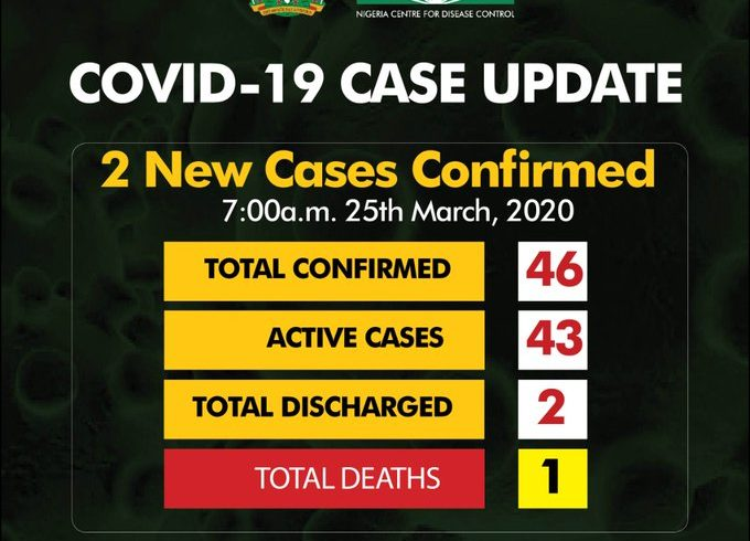 Two new cases of coronavirus confirmed, total number now 46
