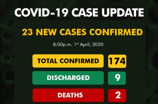 COVID-19: 23 new cases recorded in Nigeria, making the total 174