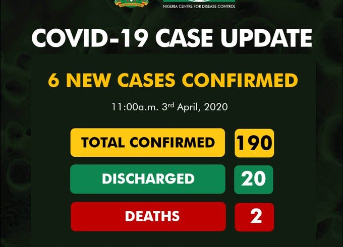 COVID-19: 190 cases confirmed in Nigeria as Osun records six new ones