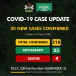 COVID-19: Two deaths recorded as cases jump to 210