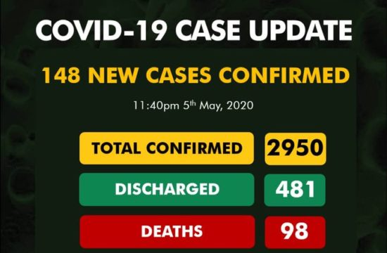 COVID-19: Nigeria records 148 new cases, total now 2,950