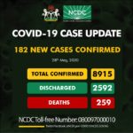 COVID-19: Nigeria records 182 new cases, total now 8,915