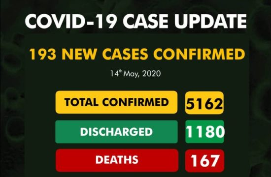 COVID-19: Nigeria records 193 new cases as total number is now 5,162