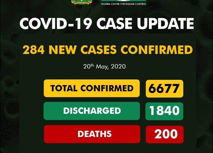 COVID-19: Nigeria records 284 cases, total now 6,677