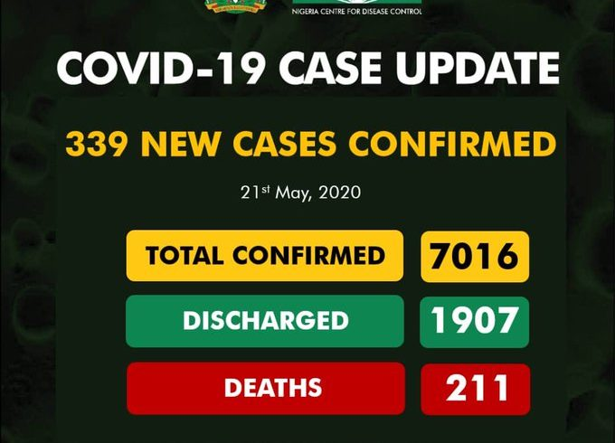 COVID-19: Nigeria's cases increase to 7,016 as new ones are 339