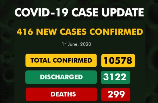 COVID-19: Nigeria records 416 new cases, total now 10,578