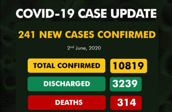 COVID-19: Nigeria records 241 new cases, total now 10,819