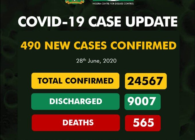 COVID-19: Nigeria records 490 new cases, total now 24,567