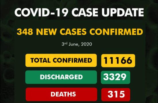 COVID-19: Nigeria records 348 new cases as total is now 11,166