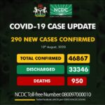 COVID-19: Nigeria records 290 new cases, total now 46,867