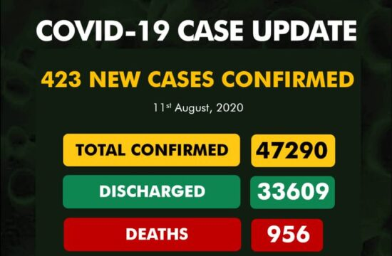 COVID-19: Nigeria records 423 new cases, total now 47,290
