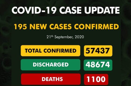 COVID-19: Nigeria records 195 new cases, total now 57,437