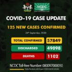COVID-19: Nigeria records 125 new cases, total now 57,849