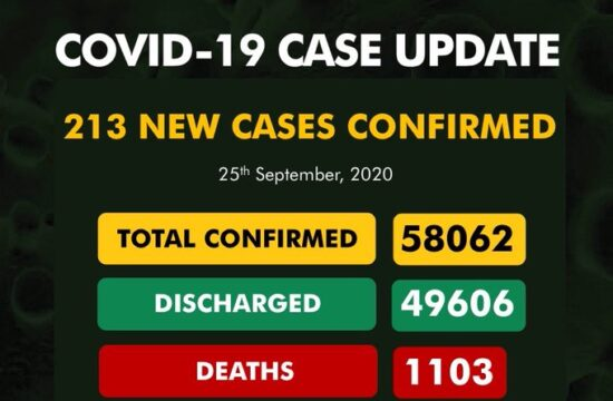 COVID-19: Nigeria records 213 cases, total now 58,062