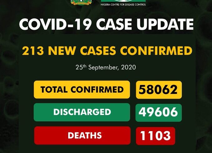 COVID-19: Nigeria records 213 cases, total now 58,062