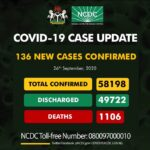 COVID-19: Nigeria records 136 new cases, total now 58,198