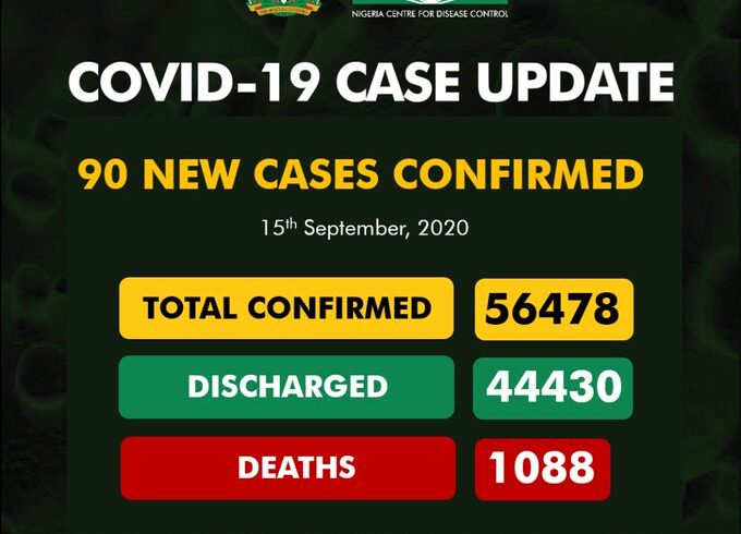 COVID-19: Nigeria records 90 new cases, total now 56,478