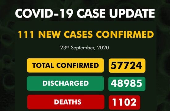 COVID-19: Nigeria records 111 new cases, total now 57, 724