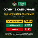 COVID-19: Nigeria records 136 new cases, total now 58,460