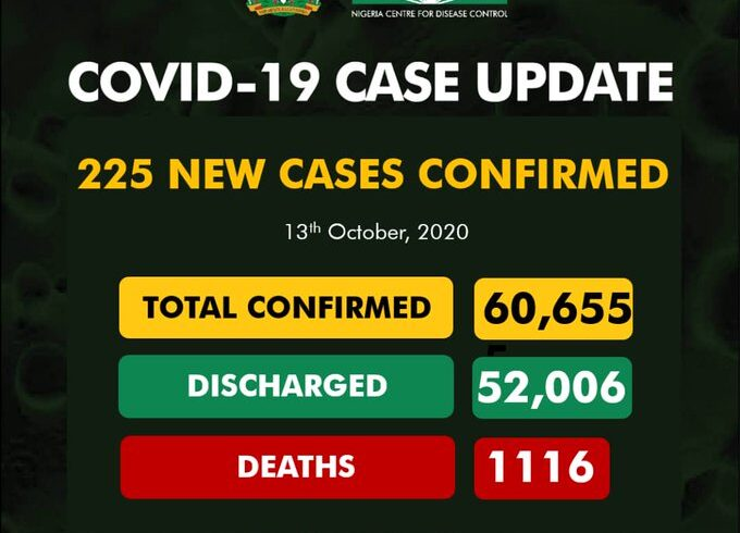 COVID-19: Nigeria records 225 new cases, total now 60,655