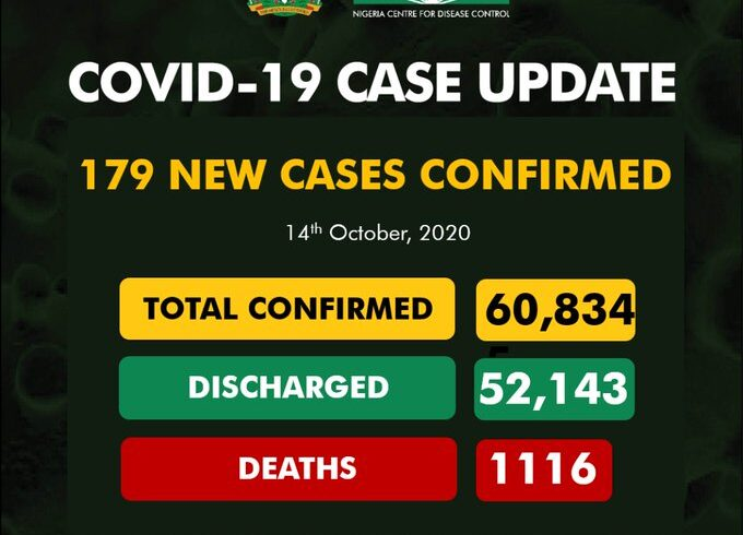 COVID-19: Nigeria records 179 new cases, total now 60,834