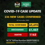 COVID-19: Nigeria records 236 new cases, total now 65,693