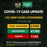 COVID-19: Nigeria records 143 new cases, total now 65,982