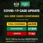 COVID-19: Nigeria records 246 new cases, total now 66,228