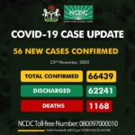 COVID-19: Nigeria records 56 new cases, total now 66,439