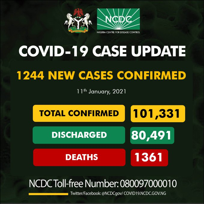 COVID-19: Nigeria records 1,244 new cases, total now 101,331