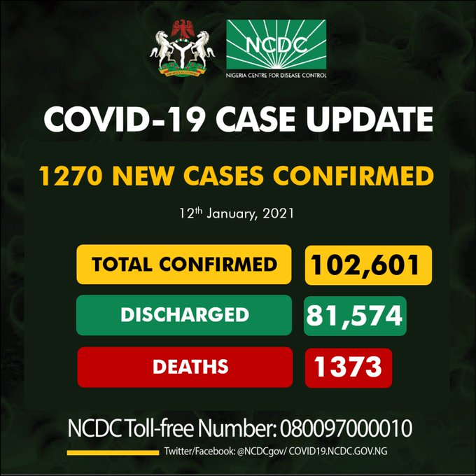 COVID-19: Nigeria records 1,270 new cases as total is 102,601