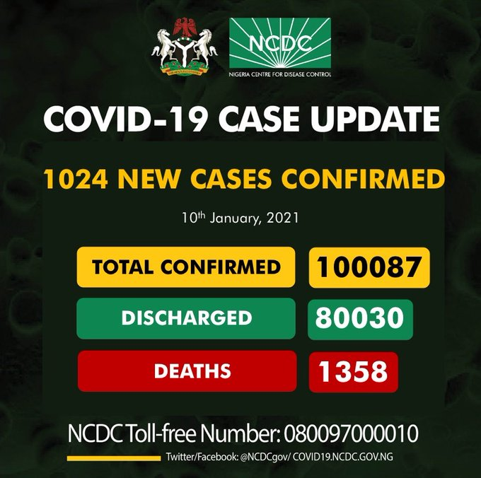 COVID-19: Nigeria records 1,024 new cases, total now 100,087
